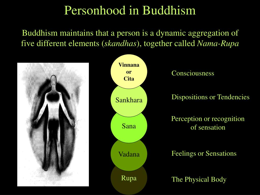 Personhood in Buddhism