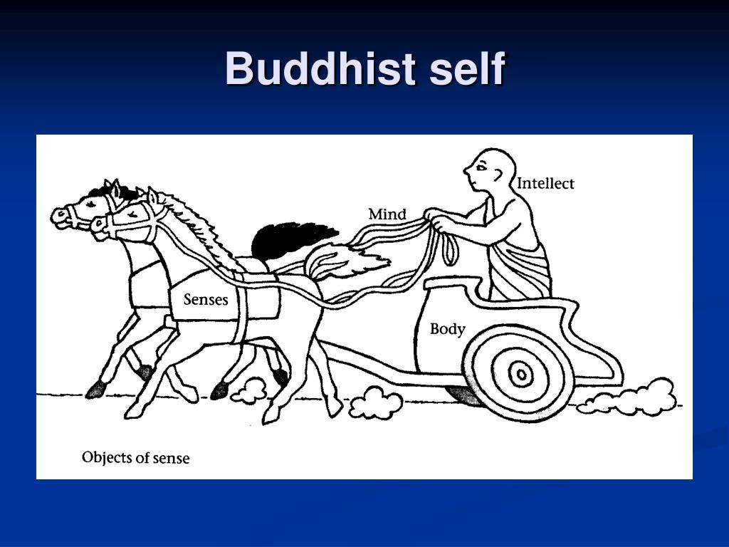 Buddhist self