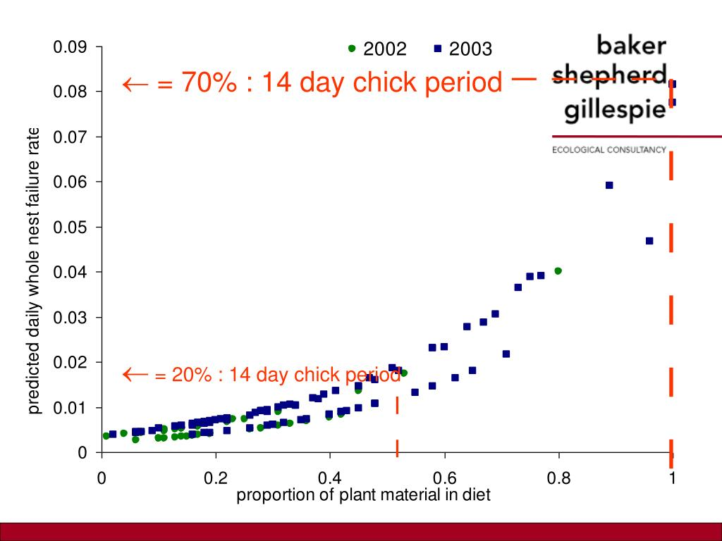  = 70% : 14 day chick period
