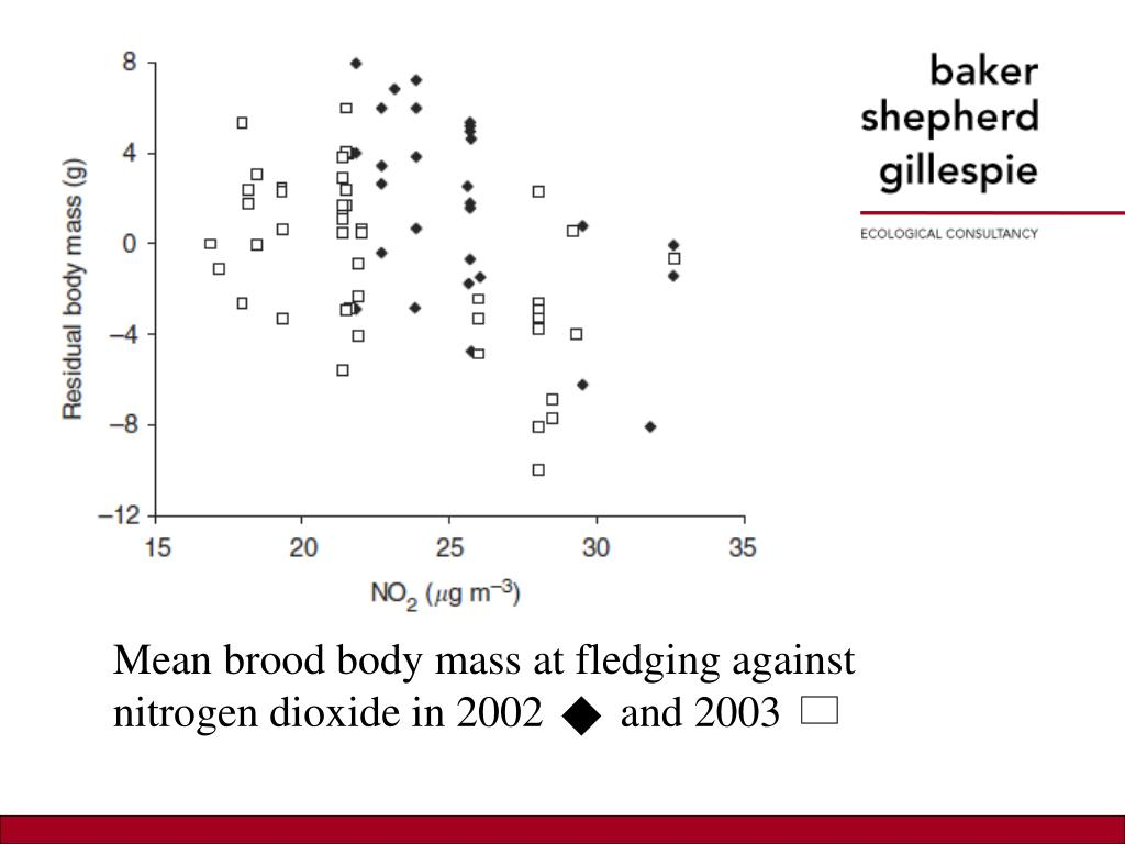Mean brood body mass at fledging against nitrogen dioxide in 2002       and 2003