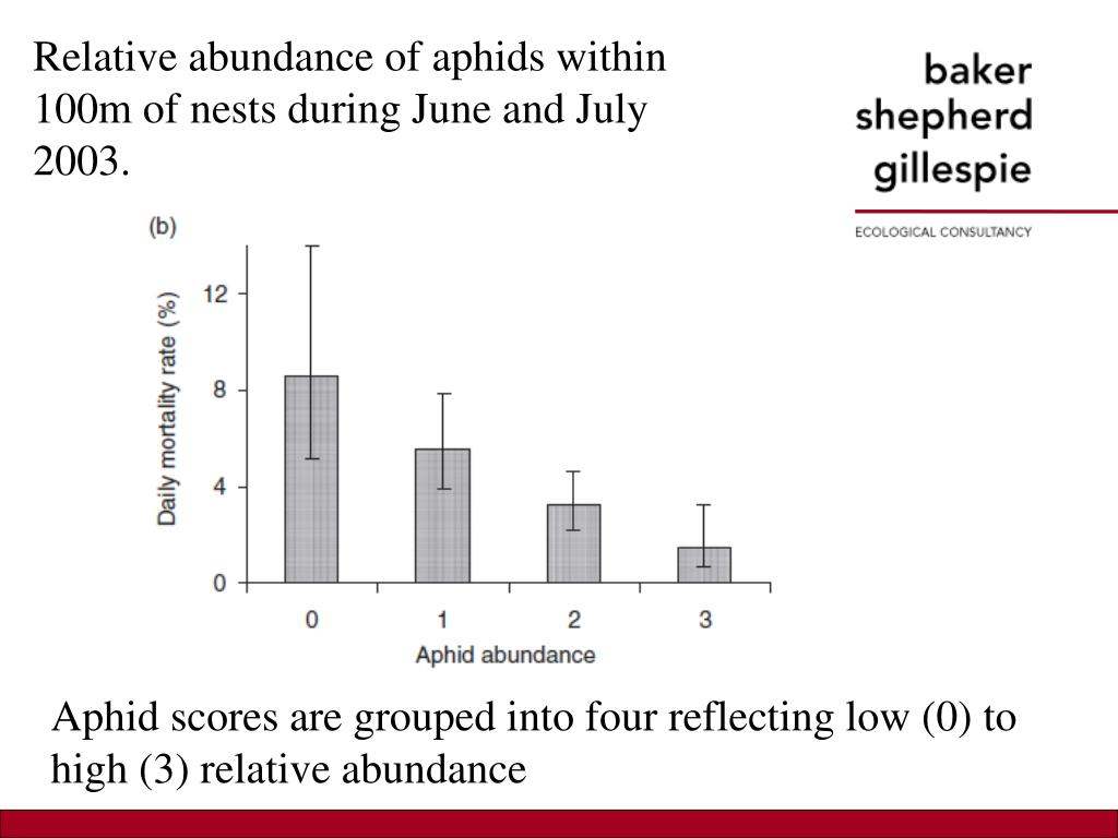 Relative abundance of aphids within 100m of nests during June and July 2003.