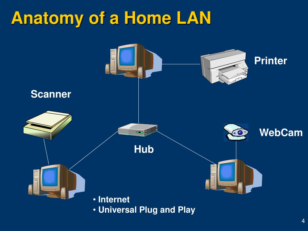 Anatomy of a Home LAN