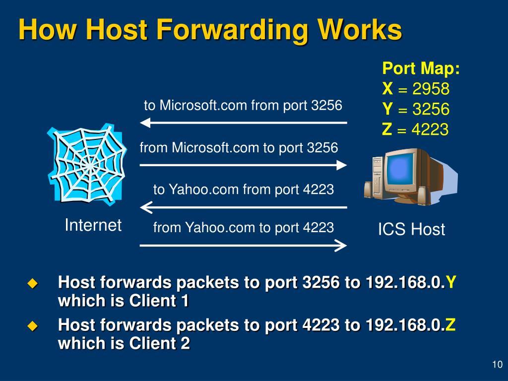 How Host Forwarding Works