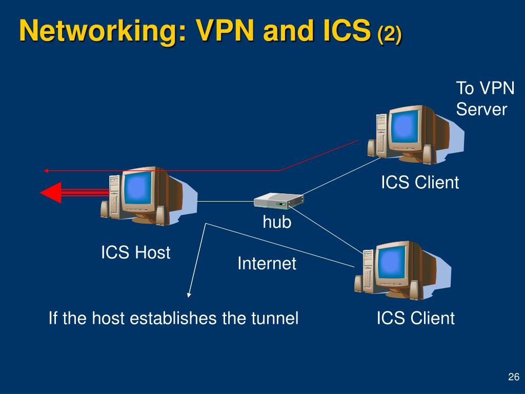 Networking: VPN and ICS