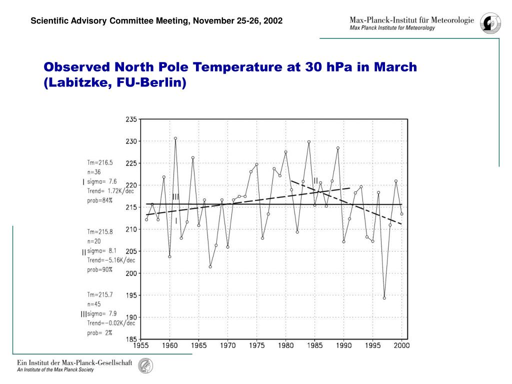 Observed North Pole Temperature at 30 hPa in March