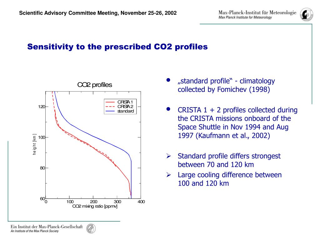 Sensitivity to the prescribed CO2 profiles