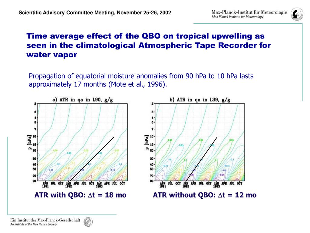 Time average effect of the QBO on tropical upwelling as seen in the climatological Atmospheric Tape Recorder for water vapor