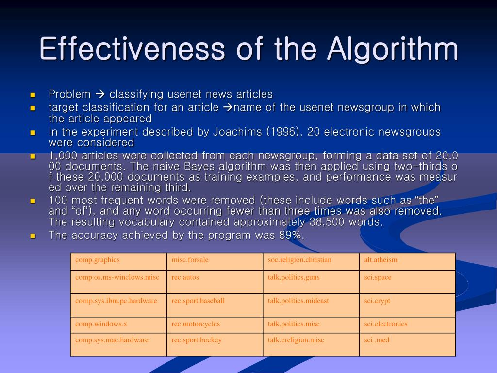 Effectiveness of the Algorithm
