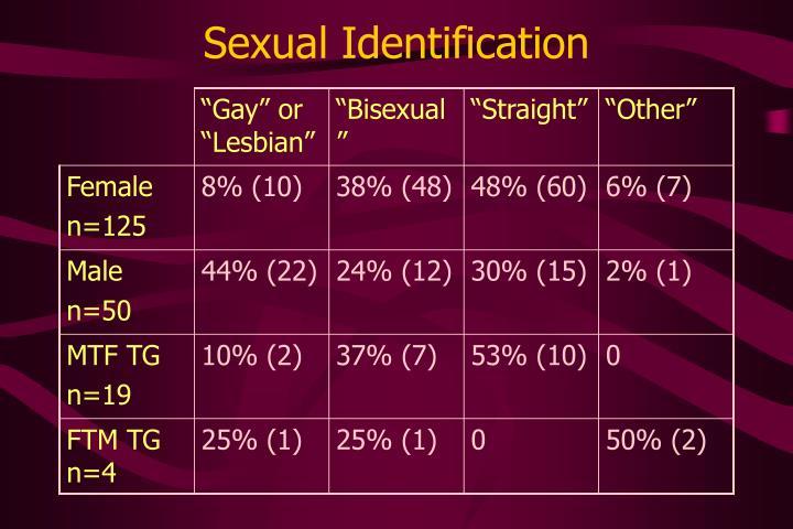 Sexual Identification