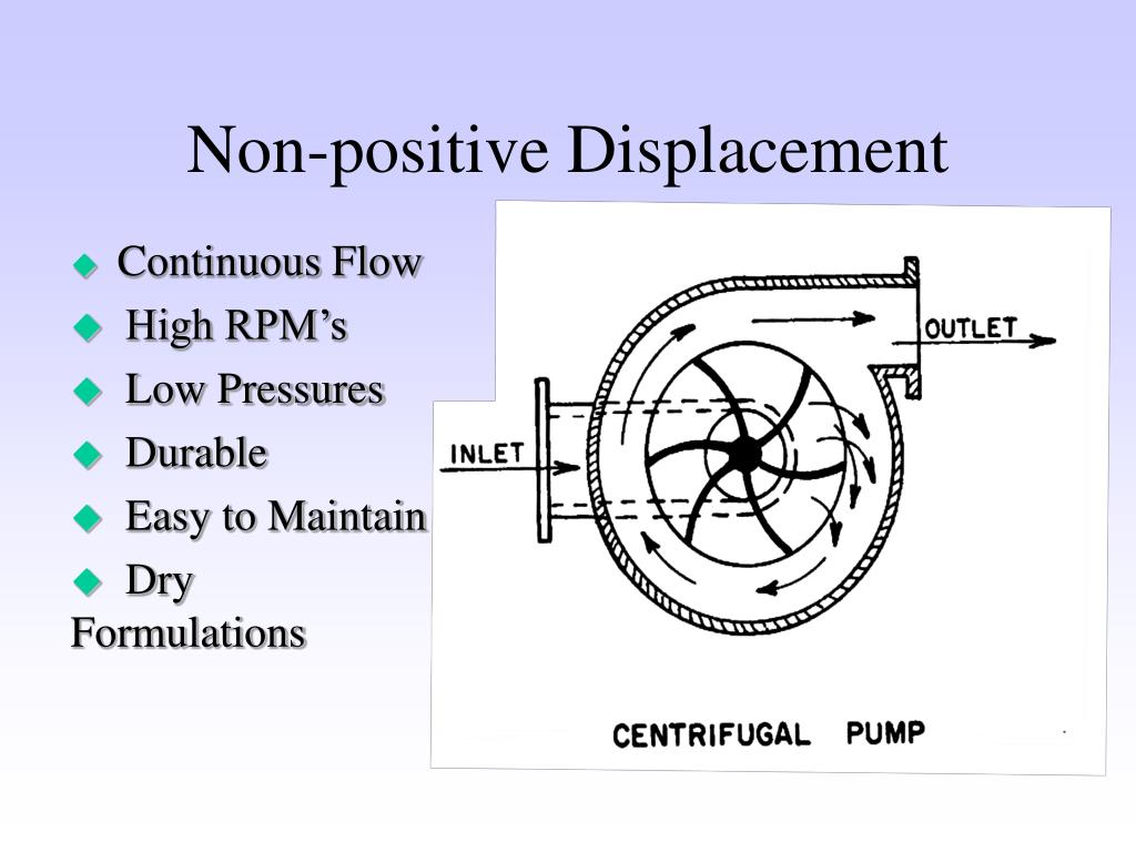 Non-positive Displacement