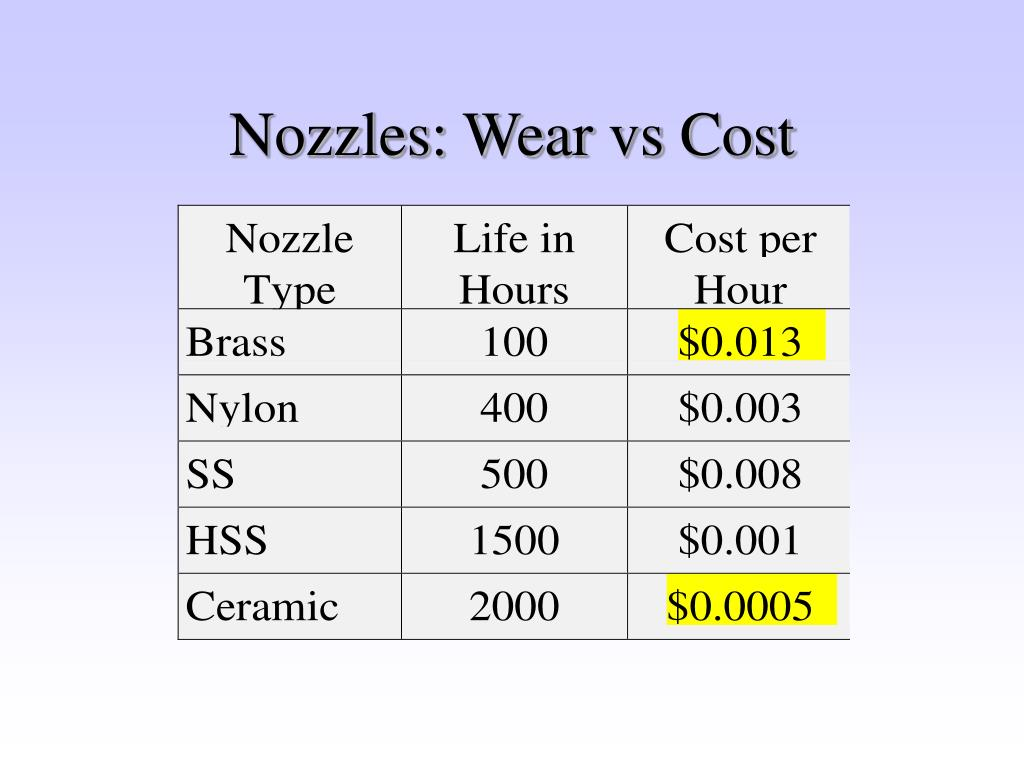 Nozzles: Wear vs Cost
