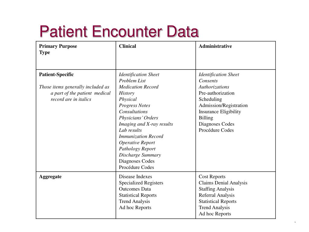 Patient Encounter Data