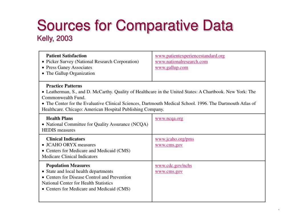 Sources for Comparative Data
