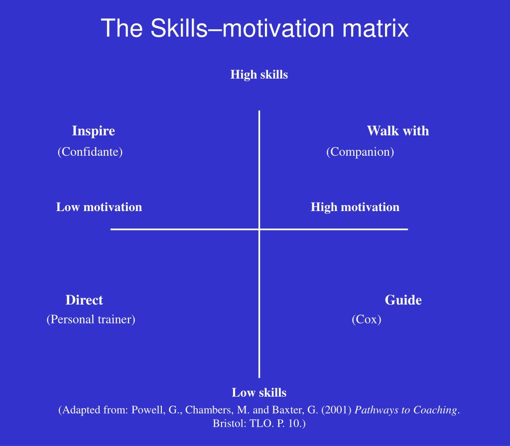 motivation matrix
