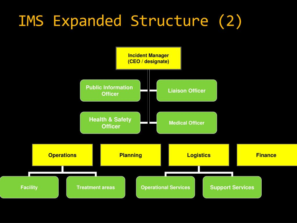 IMS Expanded Structure (2)