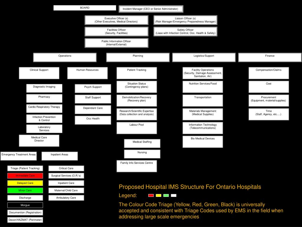 Proposed Hospital IMS Structure For Ontario Hospitals