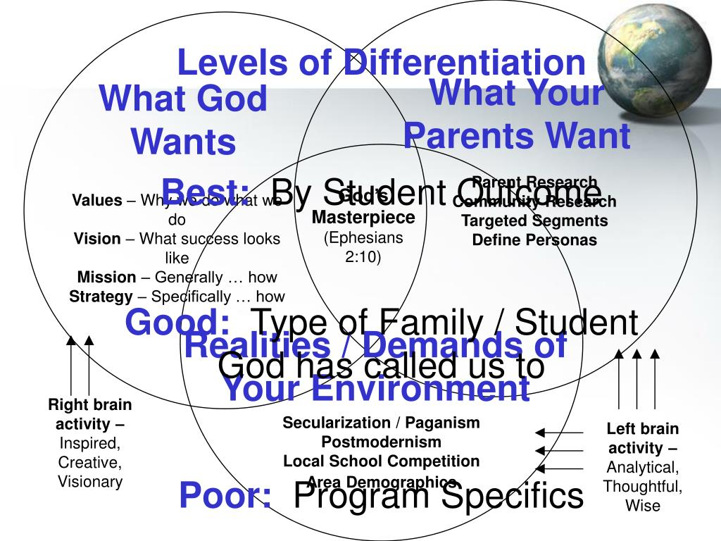 Levels of Differentiation