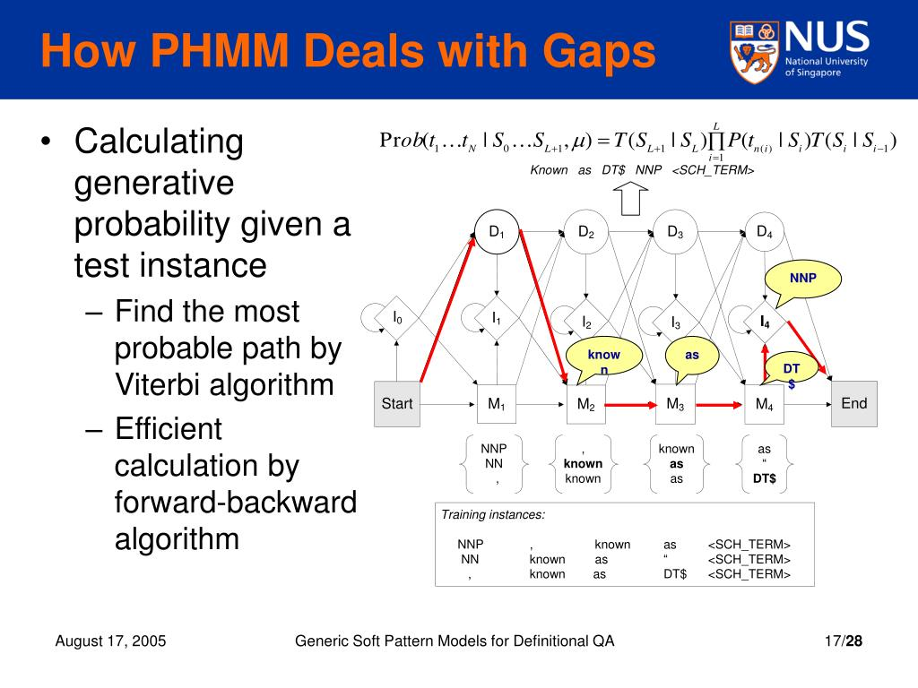 How PHMM Deals with Gaps