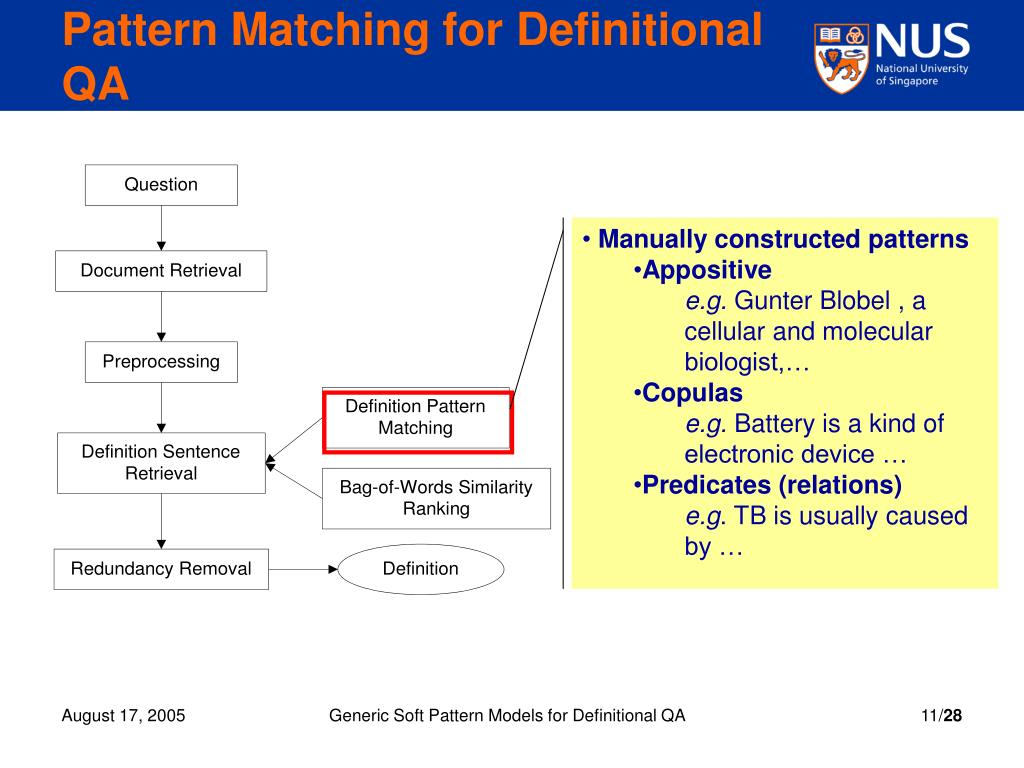 Pattern Matching for Definitional QA