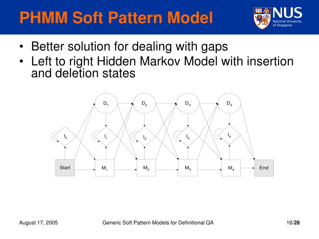 PHMM Soft Pattern Model