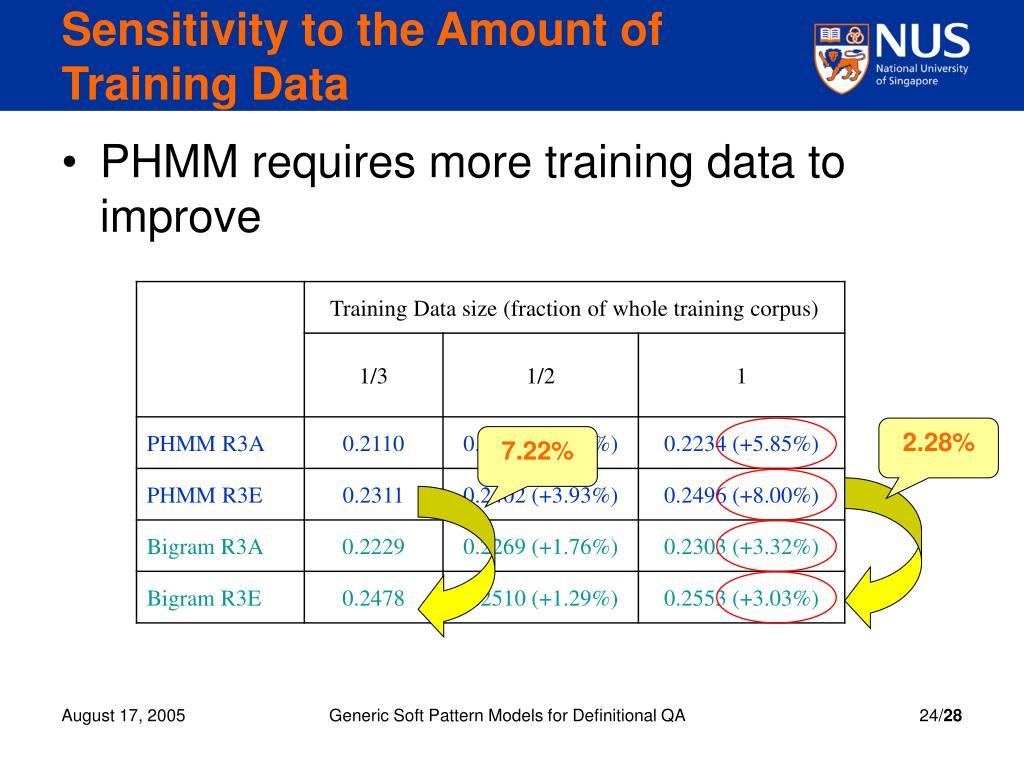 Sensitivity to the Amount of Training Data