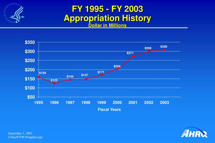 Fy 1995 fy 2003 appropriation history dollar in millions