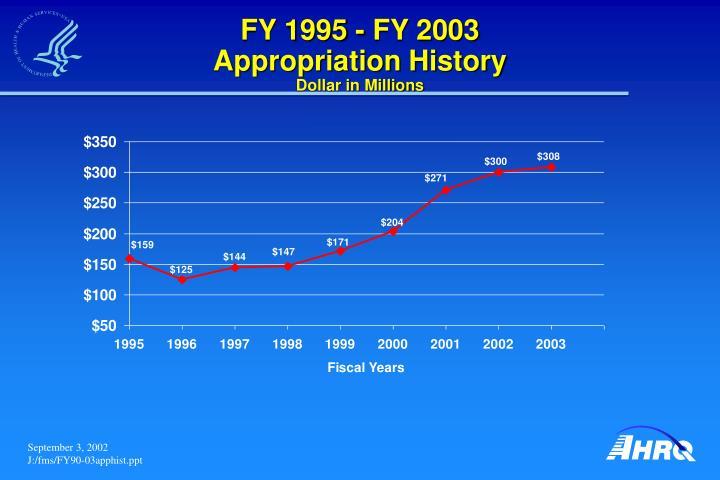FY 1995 - FY 2003
