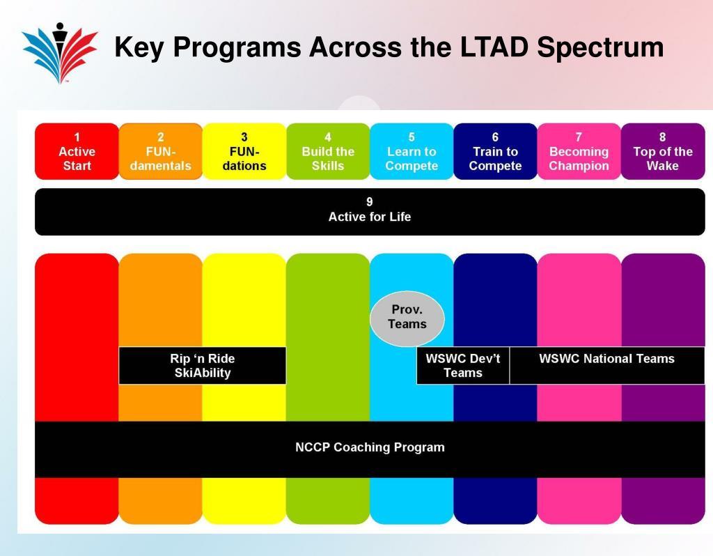 Key Programs Across the LTAD Spectrum