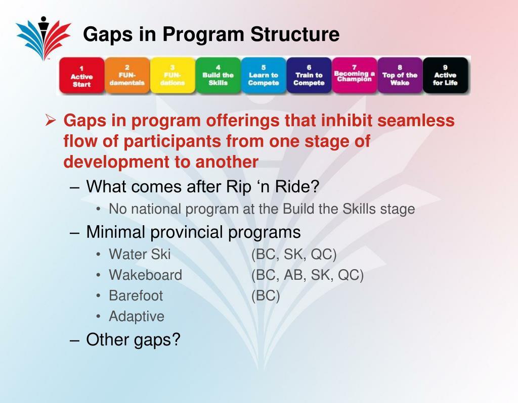 Gaps in Program Structure