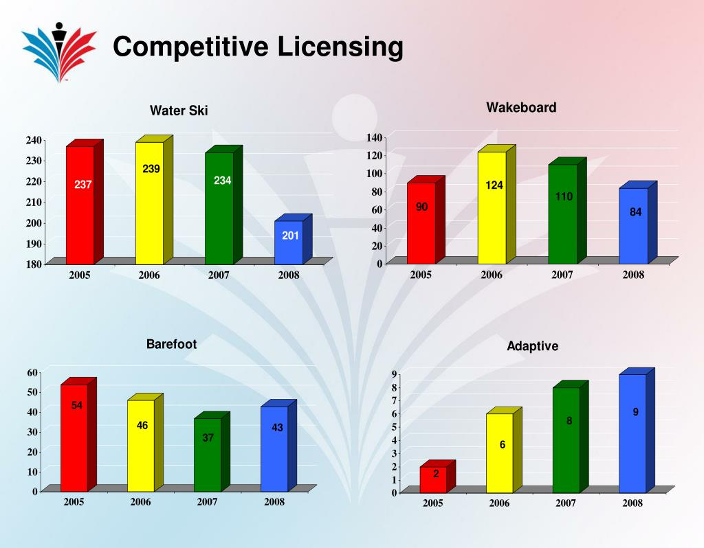 Competitive Licensing