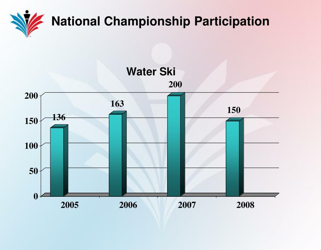 National Championship Participation