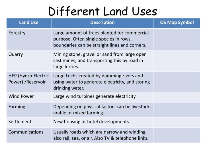 Different land uses