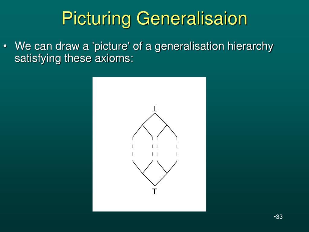 Picturing Generalisaion