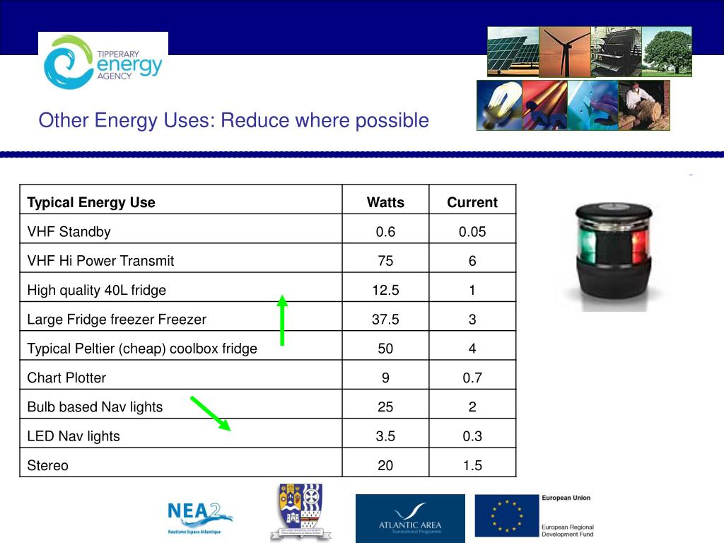 Other Energy Uses: Reduce where possible