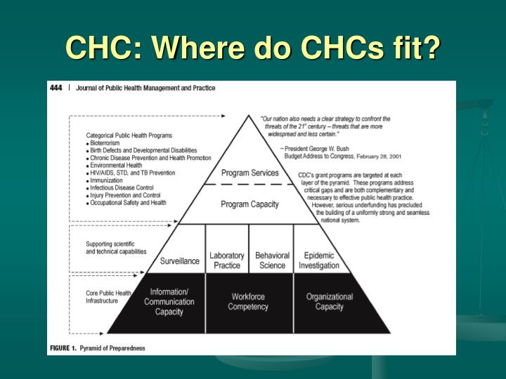 CHC: Where do CHCs fit?