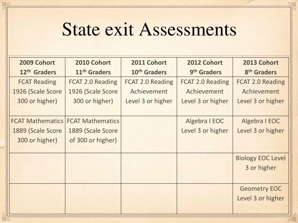 State exit Assessments