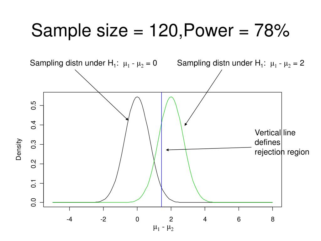 Sample size = 120,Power = 78%