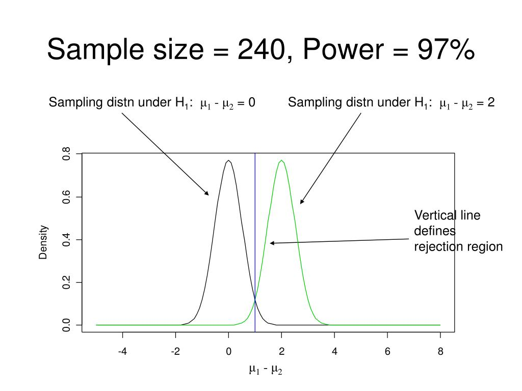 Sample size = 240, Power = 97%