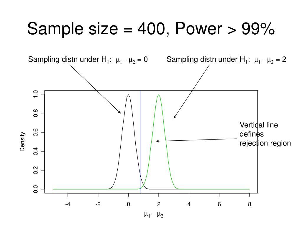 Sample size = 400, Power > 99%