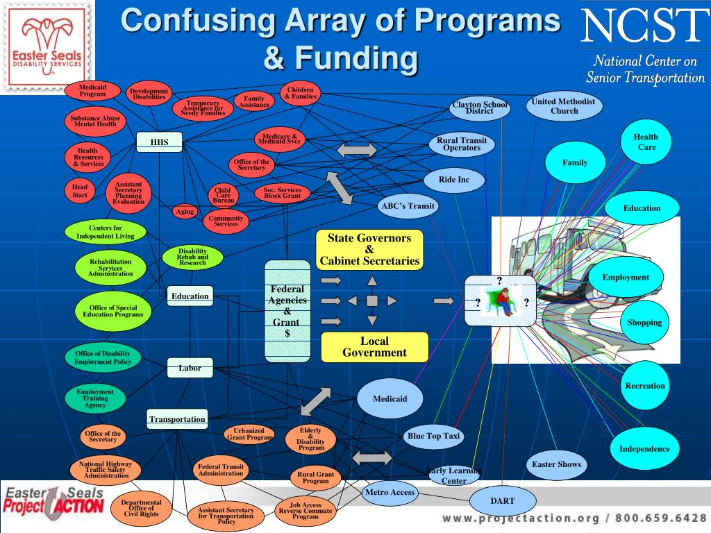 Confusing Array of Programs & Funding
