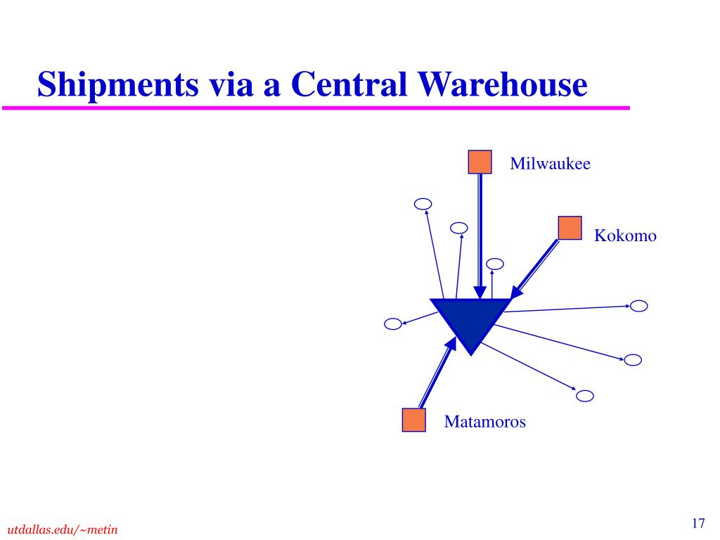 Shipments via a Central Warehouse