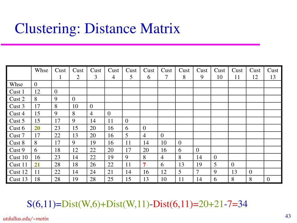 Clustering: Distance Matrix