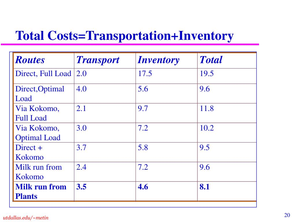 Total Costs=Transportation+Inventory