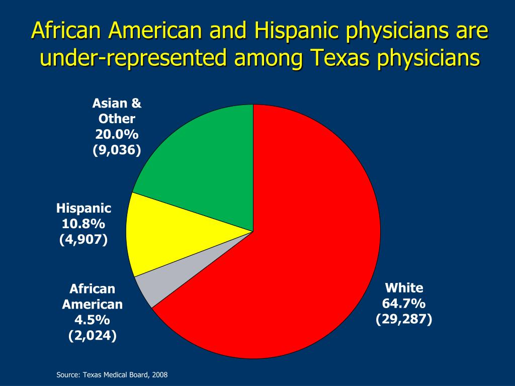African American and Hispanic physicians are under-represented among Texas physicians