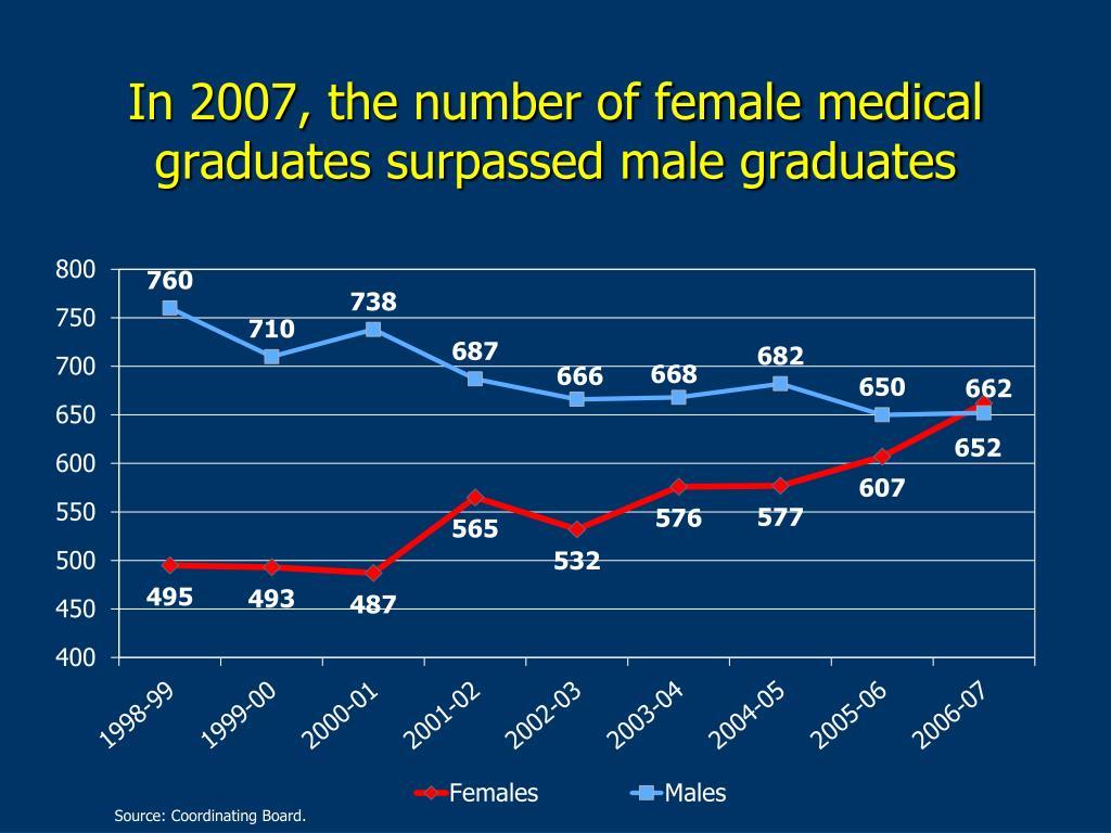 In 2007, the number of female medical graduates surpassed male graduates