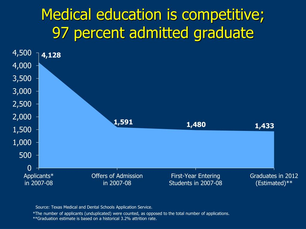 Medical education is competitive;
