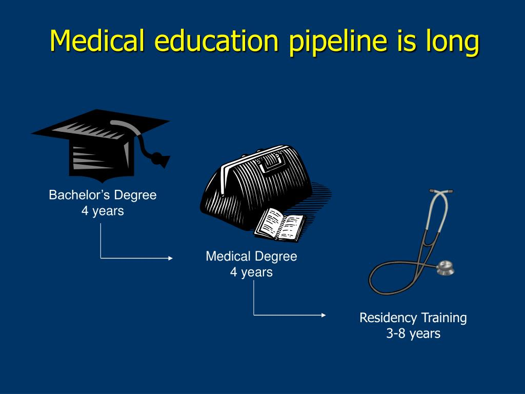 Medical education pipeline is long