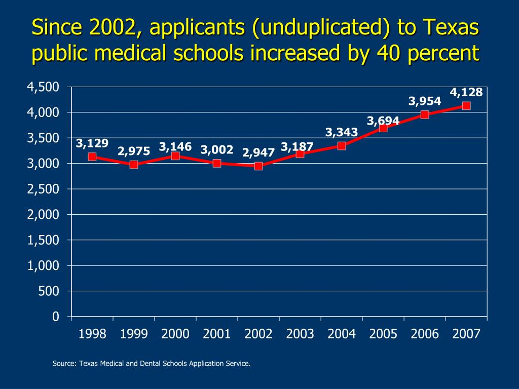 Since 2002, applicants (unduplicated) to Texas public medical schools increased by 40 percent