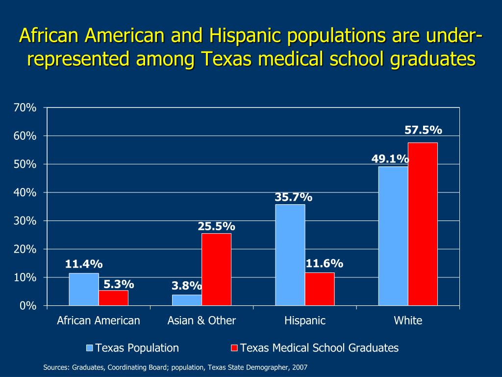 African American and Hispanic populations are under-represented among Texas medical school graduates