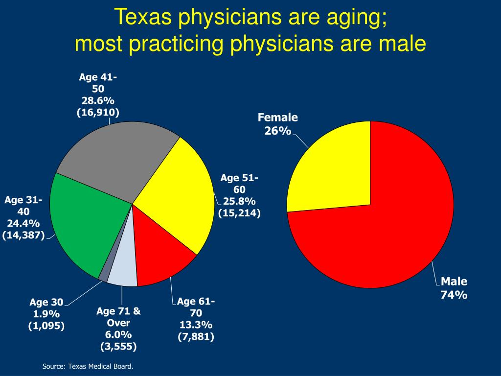 Texas physicians are aging;